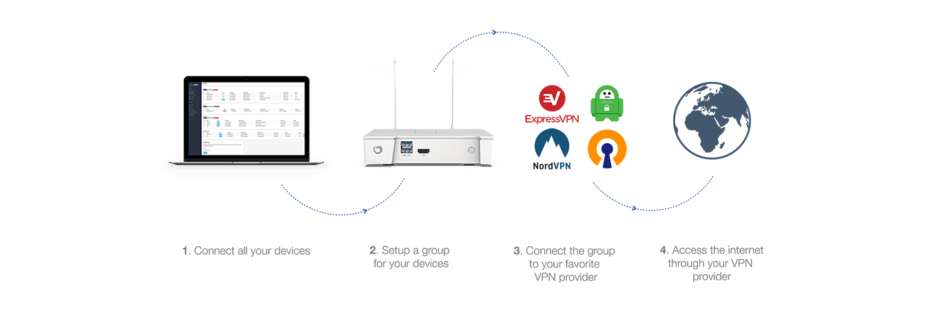 Protect your home with a VPN router | Vilfo
