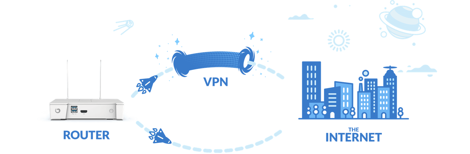Vilfo router supports VPN split tunneling